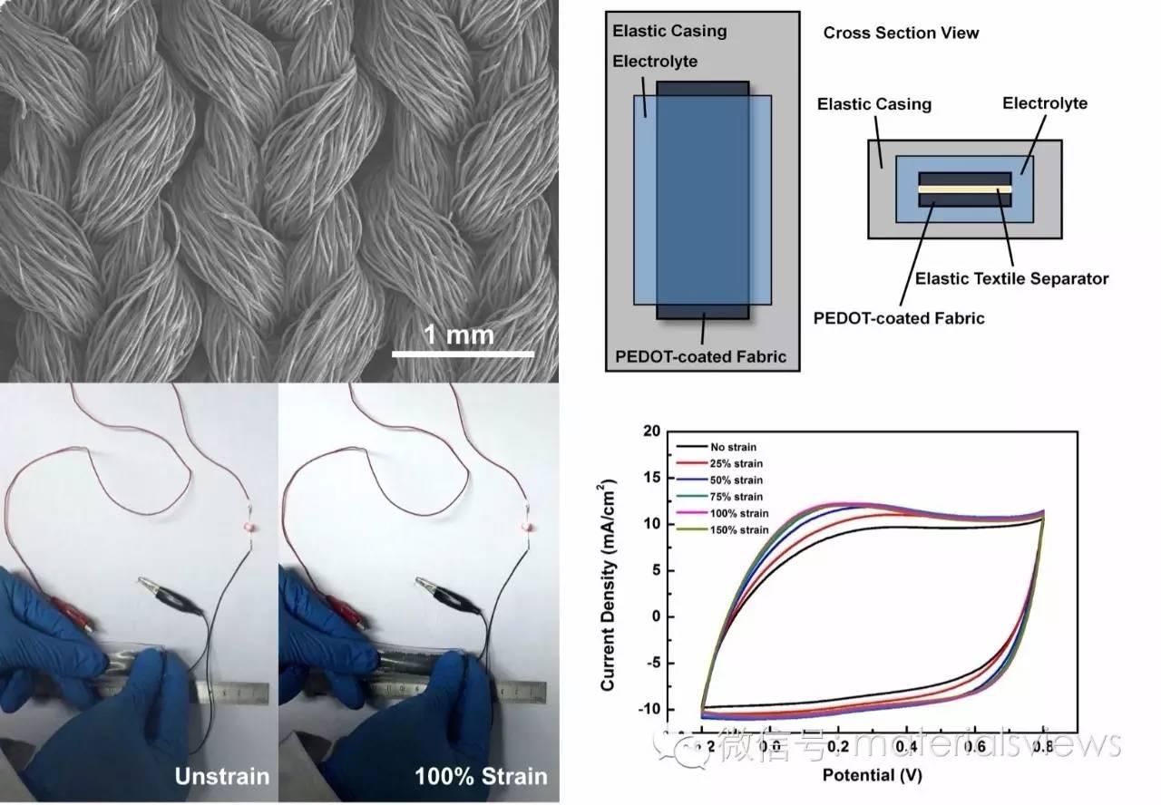 原位气相沉积聚合:提升PEDOT可拉伸超级电容器性能的新思路
