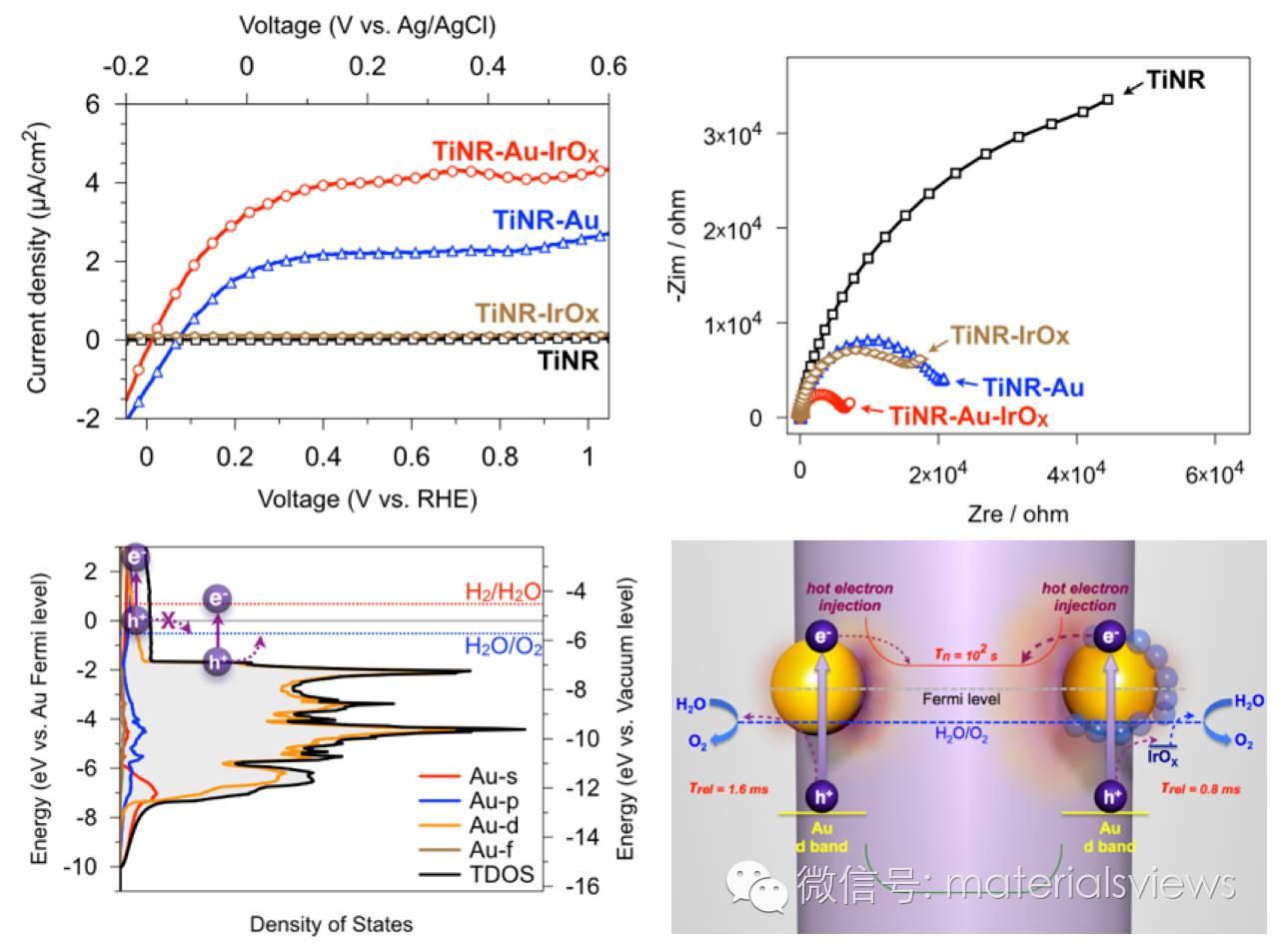 热空穴-表面等离子共振光电催化反应的新思维