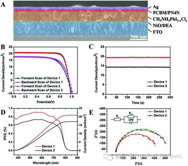 二乙醇胺分子单层修饰对钙钛矿电池的影响——加快空穴提取和提高光伏性能