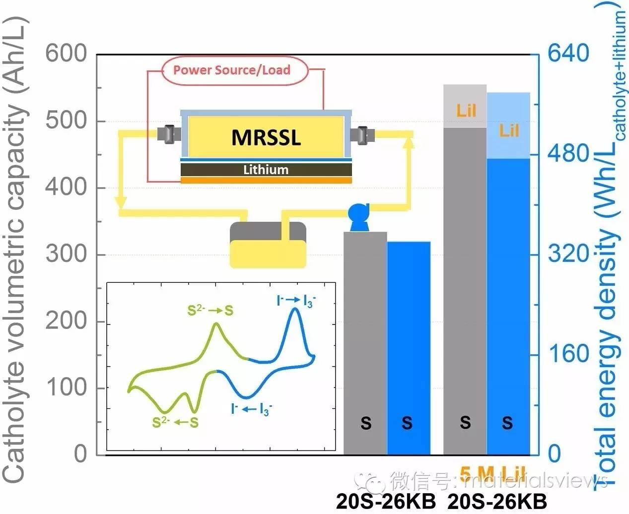 能量密度新高度:半固液两相复合新型液流电池