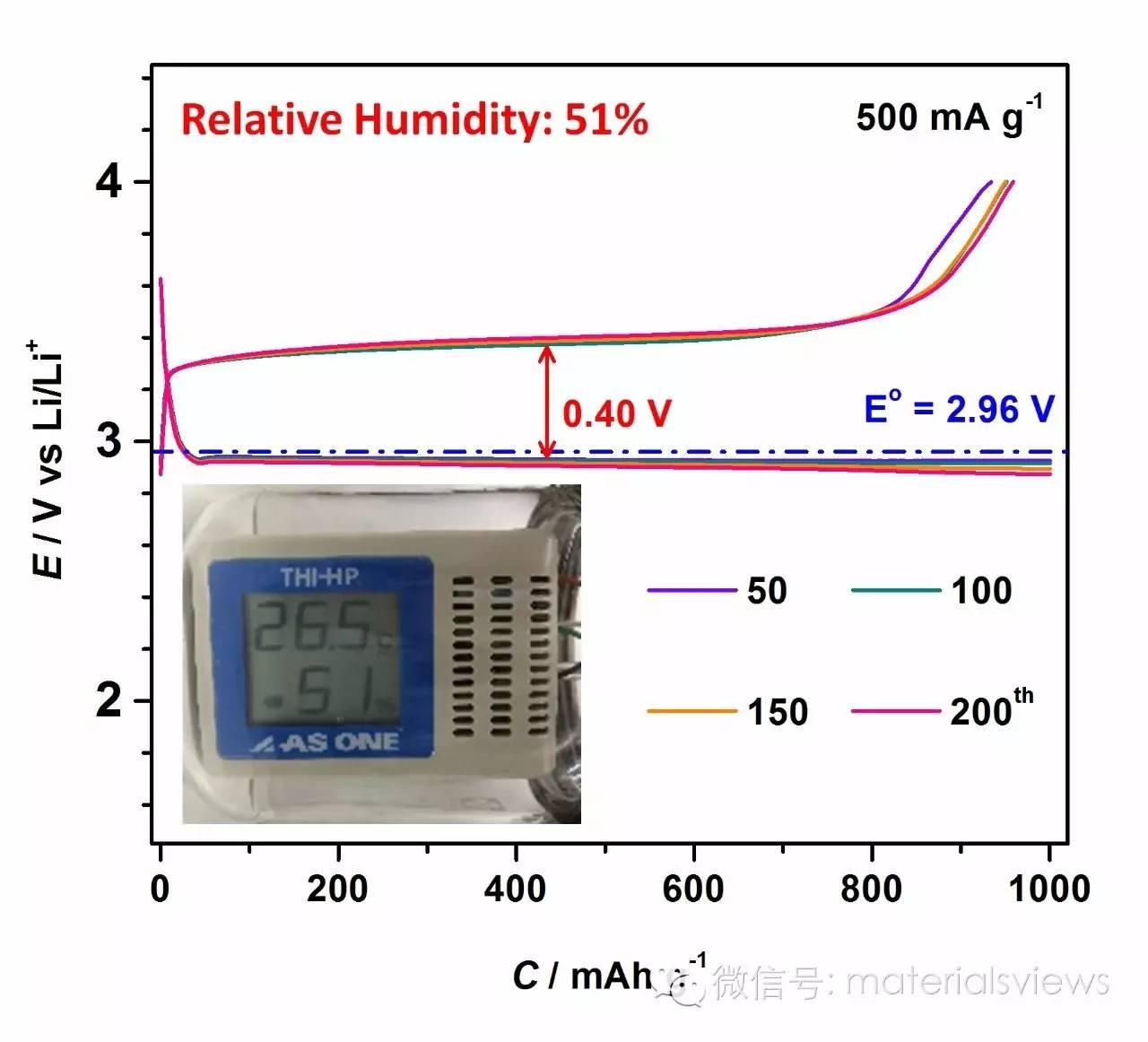 """转""""祸""""为""""福"""":高湿度环境下,锂空气电池空气电极体系设计"""