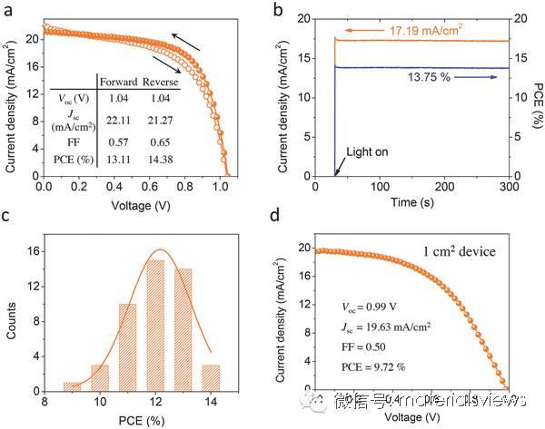 """""""混合溶剂工程""""提升可印刷碳基钙钛矿太阳能电池的效率超过14%"""
