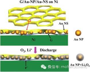 三明治结构石墨烯/Au颗粒/Au膜实现Li2O2可控生长及高性能锂氧电池