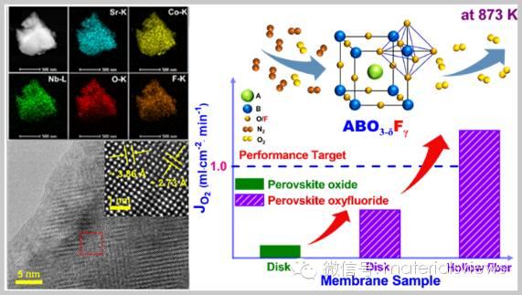 具有高效氧离子传输路径的新型钙钛矿氟氧化物膜用于低温氧渗透