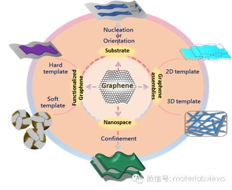 石墨烯:用于材料制备的多功能模板