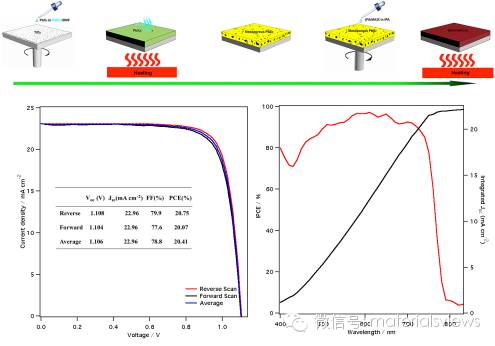 高效率钙钛矿太阳能电池新方法