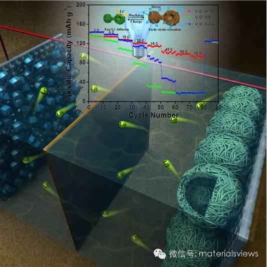 一种具有优异倍率性能的五氧化二钒空心微米线球作为全钒基锂离子电池正极
