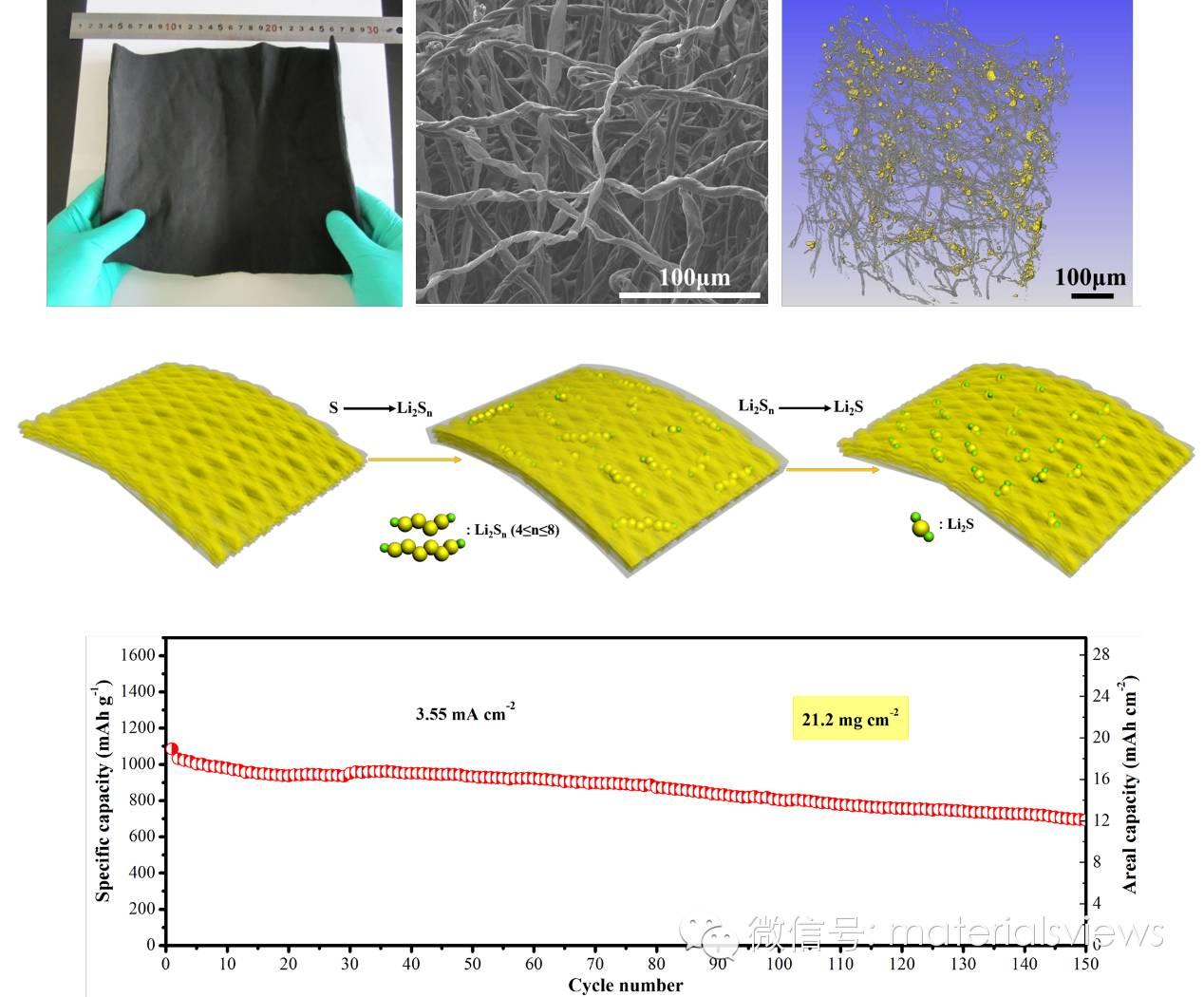 超高面容量的锂硫电池:来自棉花的三维空心泡沫碳纤维/硫正极
