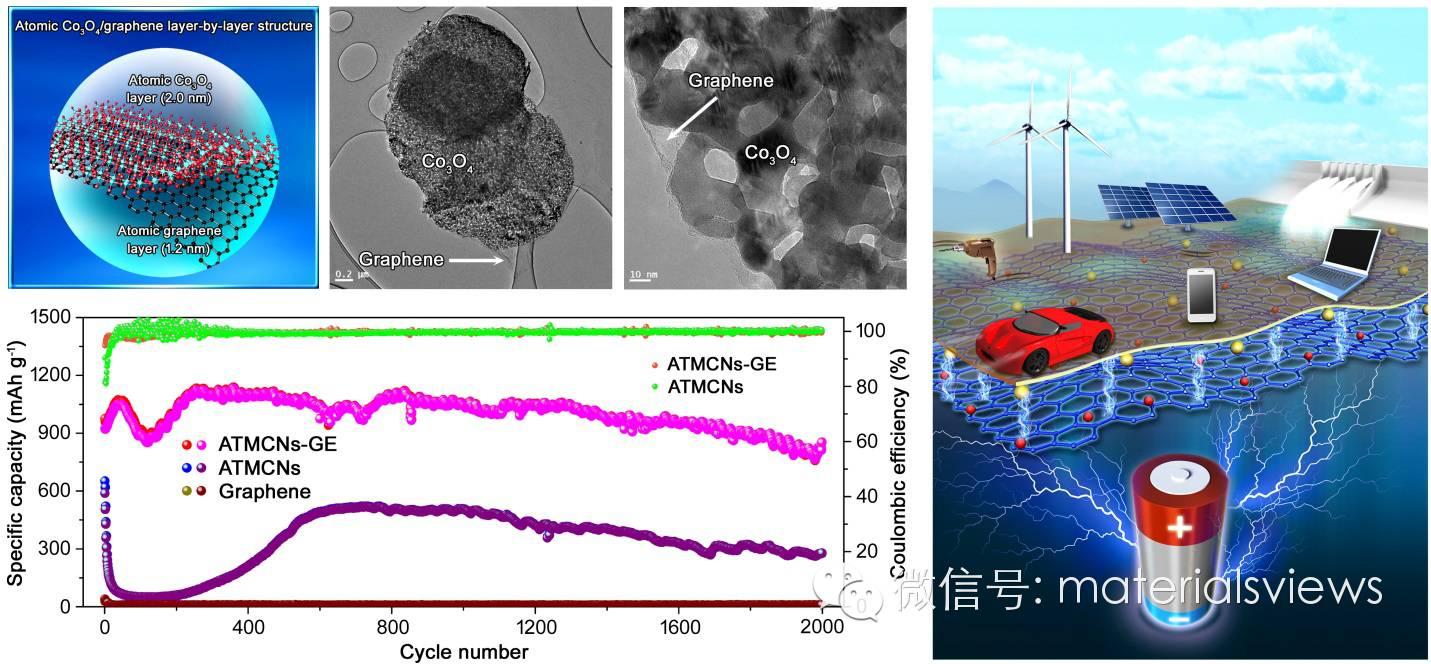 具有原子级厚度的四氧化三钴/石墨烯层层复合材料在锂离子电池中的应用