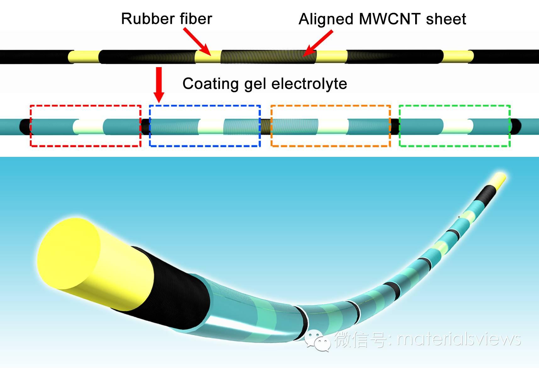 师法自然:具有高输出电压的纤维状超级电容器