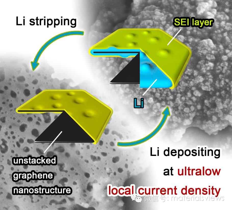 石墨烯骨架提升金属负极的安全性:低局部电流密度抑制锂枝晶生长