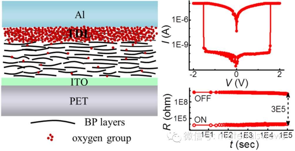 液相剥离二维黑磷高性能柔性阻变式存储器