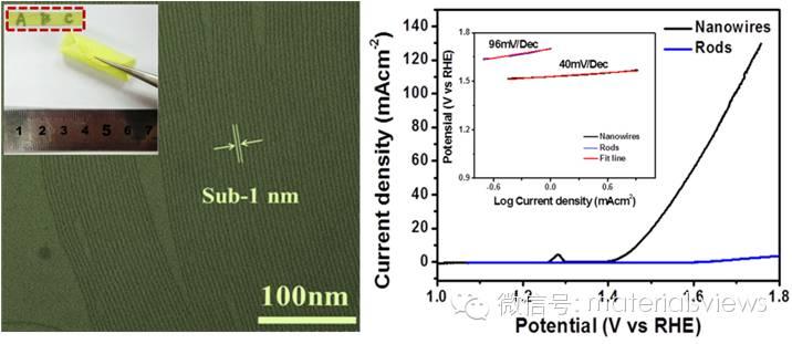 超细钼酸镍纳米线构筑柔性膜及电催化材料