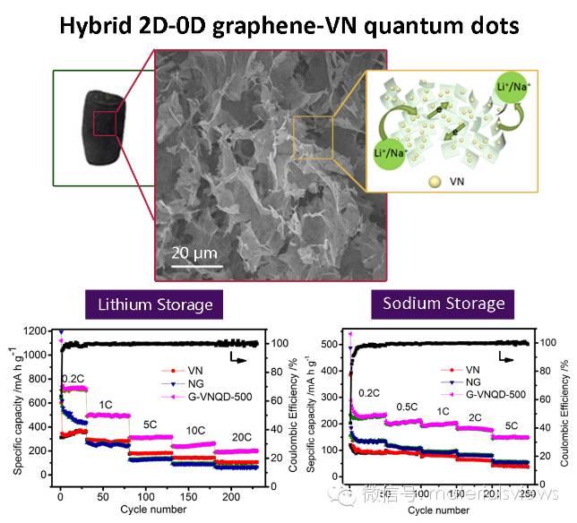 具有优异的锂钠存储性能的2维-0维石墨烯-氮化钒量子点杂化材料