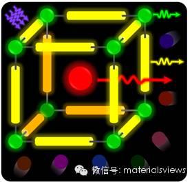 荧光金属有机框架的气体传感