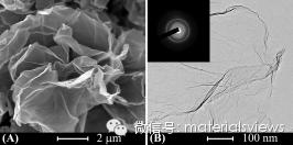 复制氧化石墨烯以制备超薄氧化物纳米片