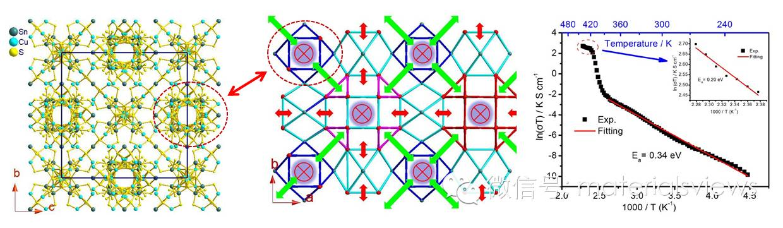 一种新型高质子电导性、宽工作温度范围的质子导电材料