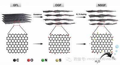 氮、硫双掺杂石墨泡沫用作自支撑无金属电催化水氧化电极