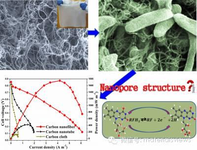 纳米多孔阳极材料增强微生物燃料电池新进展