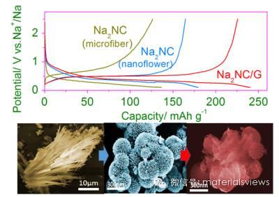 高性能钠电负极:石墨烯包络的Na2C12H6O4纳米花