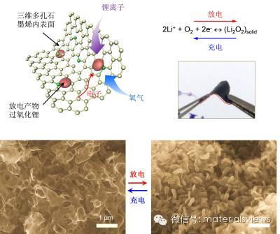 用于高能量锂空气电池的新型三维纳米多孔石墨烯材料