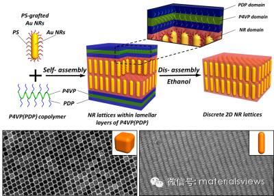 纳米粒子自组装构筑二维三维自支撑超晶格结构