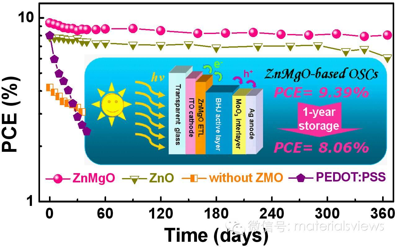 高效率长期稳定的有机太阳能电池获新进展