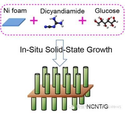 锂硫电池正极材料:三维氮掺杂碳纳米管/石墨烯杂化结构