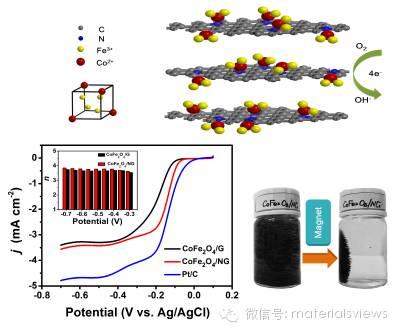 可磁分离的铁酸钴/氮掺杂石墨烯复合物作为优异的氧还原催化剂