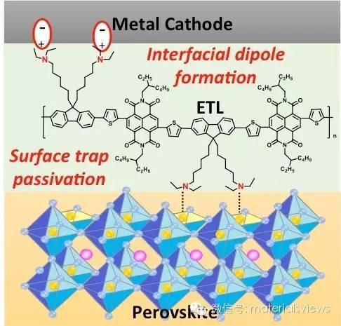 适合于印刷制备的钙钛矿太阳电池的新型聚合物电子传输界面材料