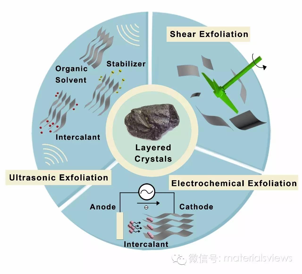 液基直接剥离法制备二维纳米材料