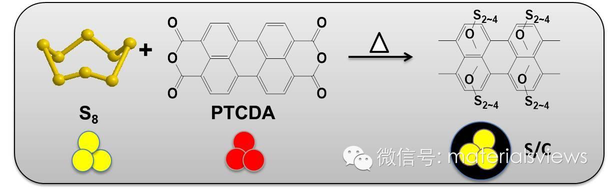 高循环性能的含氧碳硫复合物在锂电池和钠电池中的应用