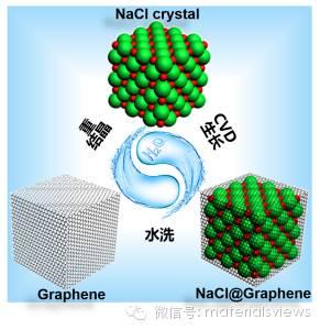 【刘忠范课题组】基于水溶性基底的石墨烯绿色制备