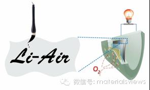 中国书法与柔性锂空气电池