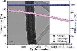一种基于α-Fe2O3多孔纳米纤维负极/LiMn2O4正极长寿命锂离子全电池的研制