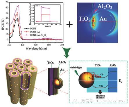 金属表面等离子体共振增强光电催化的作用机制研究取得新进展