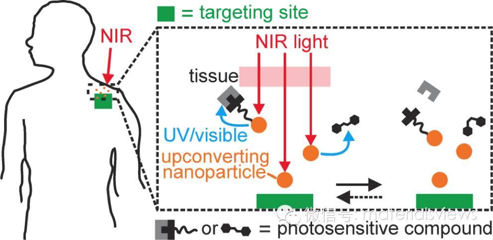 基于上转换纳米粒子的近红外光响应材料的设计和研究进展