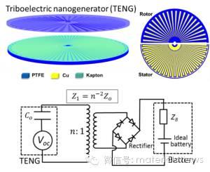 摩擦纳米发电机对锂电池的高效充电取得进展