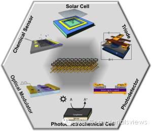 【综述】碳/硅异质结太阳能电池的历史、现状与未来