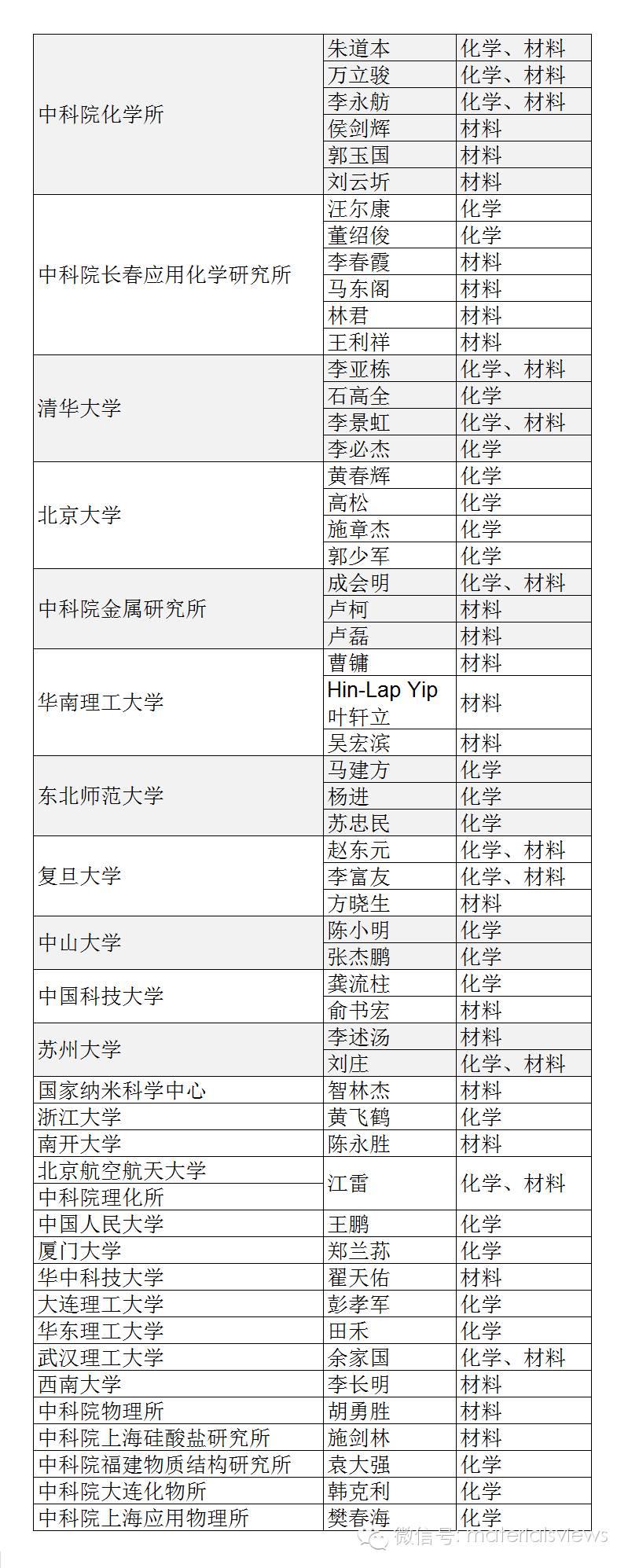 2015年高被引华人科学家名单(化学与材料方向)【修订】