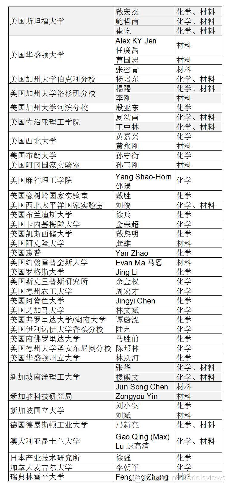 2015年 高被引华人科学家名单(化学与材料方向)
