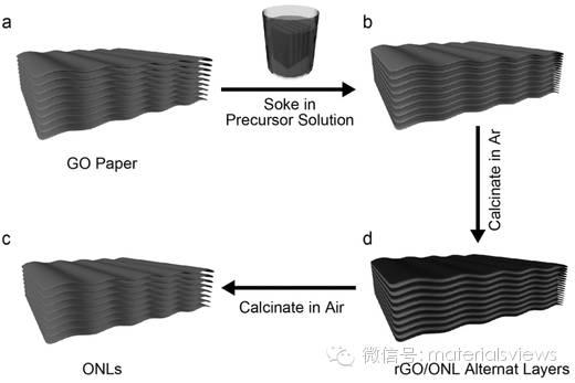 二维氧化物的通用合成策略