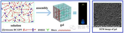 多重刺激响应型荧光超分子凝胶智能材料的构筑