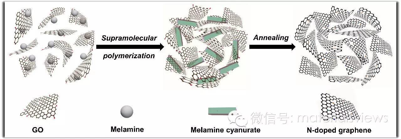 新颖锂离子电池负极材料:超分子模板法原位构筑氮掺杂石墨烯