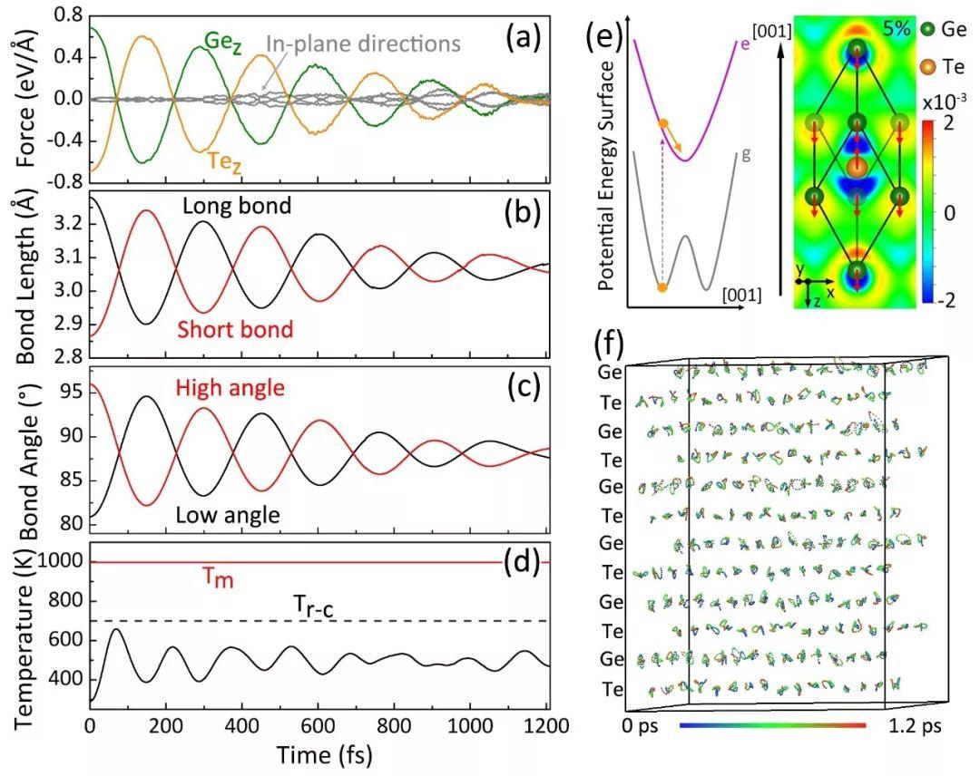 飞秒激光诱导派尔斯扭曲材料超快有序相变:无动量激发诱导有方向驱动力