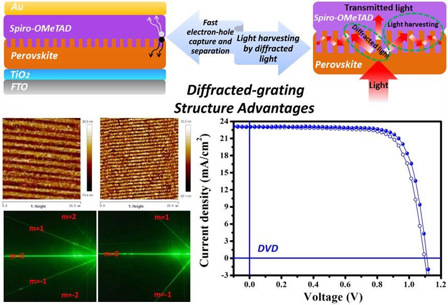 Advanced Energy Materials:光子陷阱——格栅化钙钛矿高效太阳能电池
