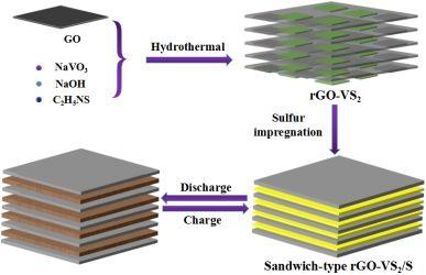 Advanced Energy Materials:三明治结构rGO-VS2/S复合材料构筑的高能量密度锂硫电池