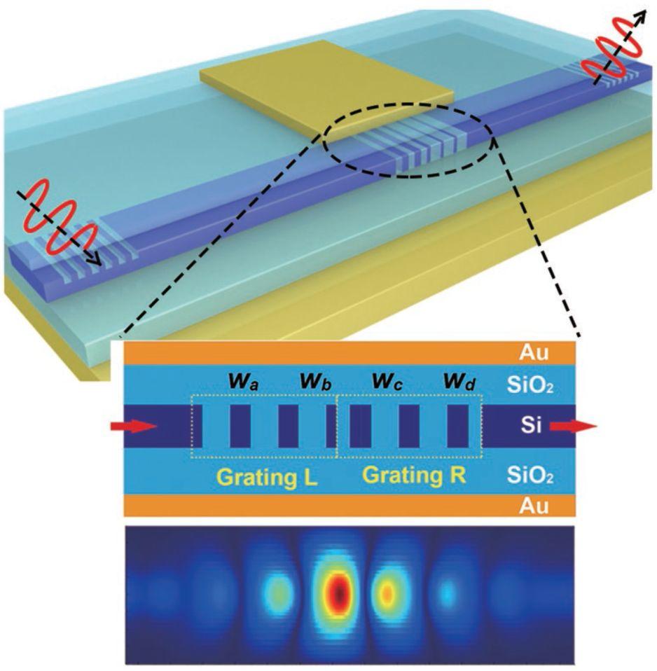 Advanced Optical Materials:主动可调光子拓扑绝缘体——片上集成器件新途径