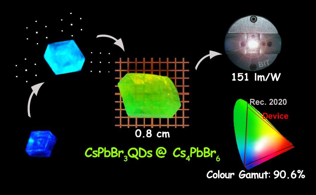 Advanced Functional Materials:厘米尺寸钙钛矿发光单晶——显示应用的新选择