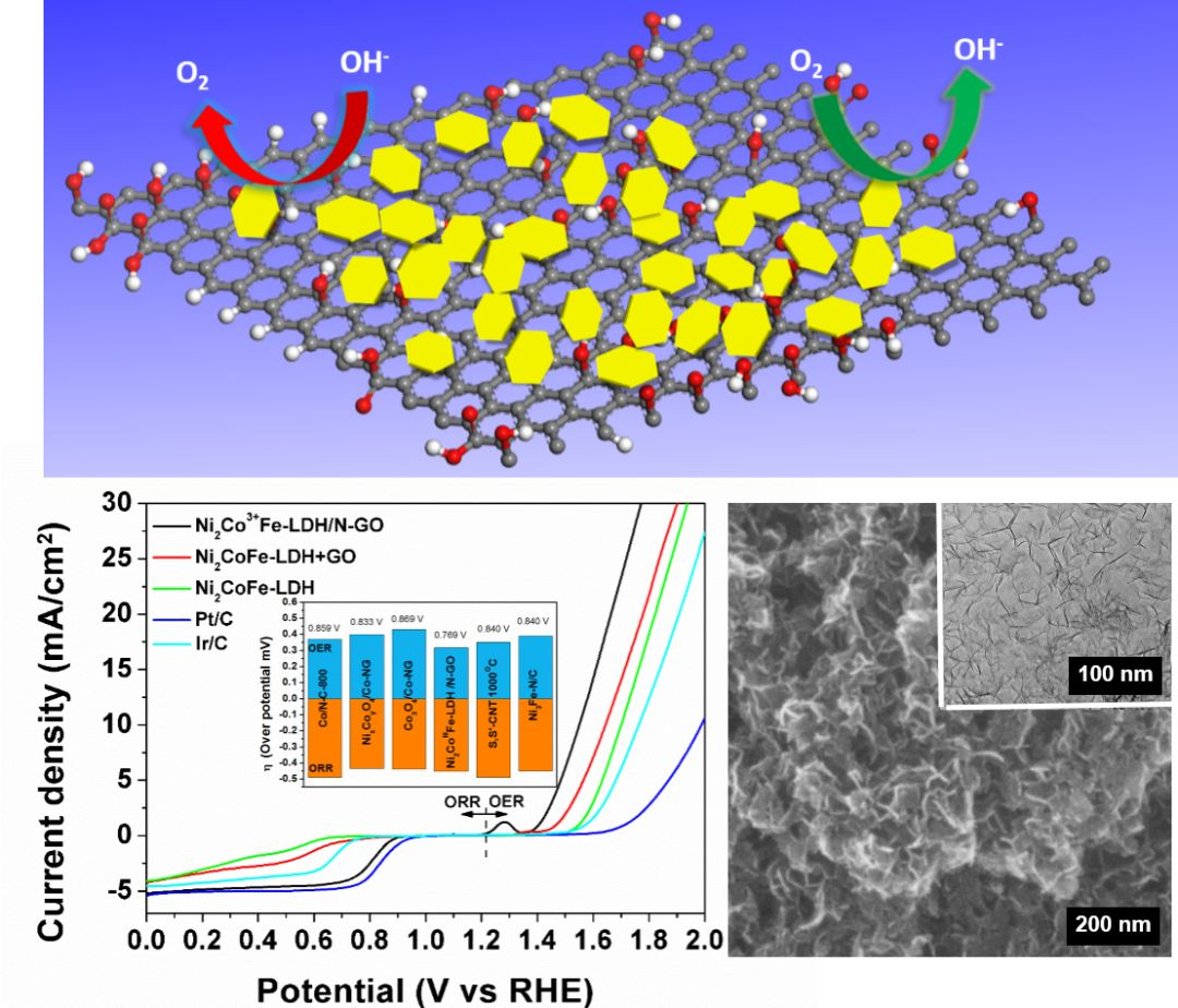 Advanced Energy Materials:重拾金镶玉——具有出色双功能催化性能的金属氢氧化物-氮掺杂石墨烯复合材料